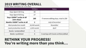 2019 Writing Totals