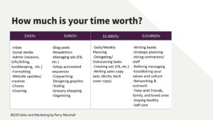 How Much is Your Time Really Worth by M. Khan