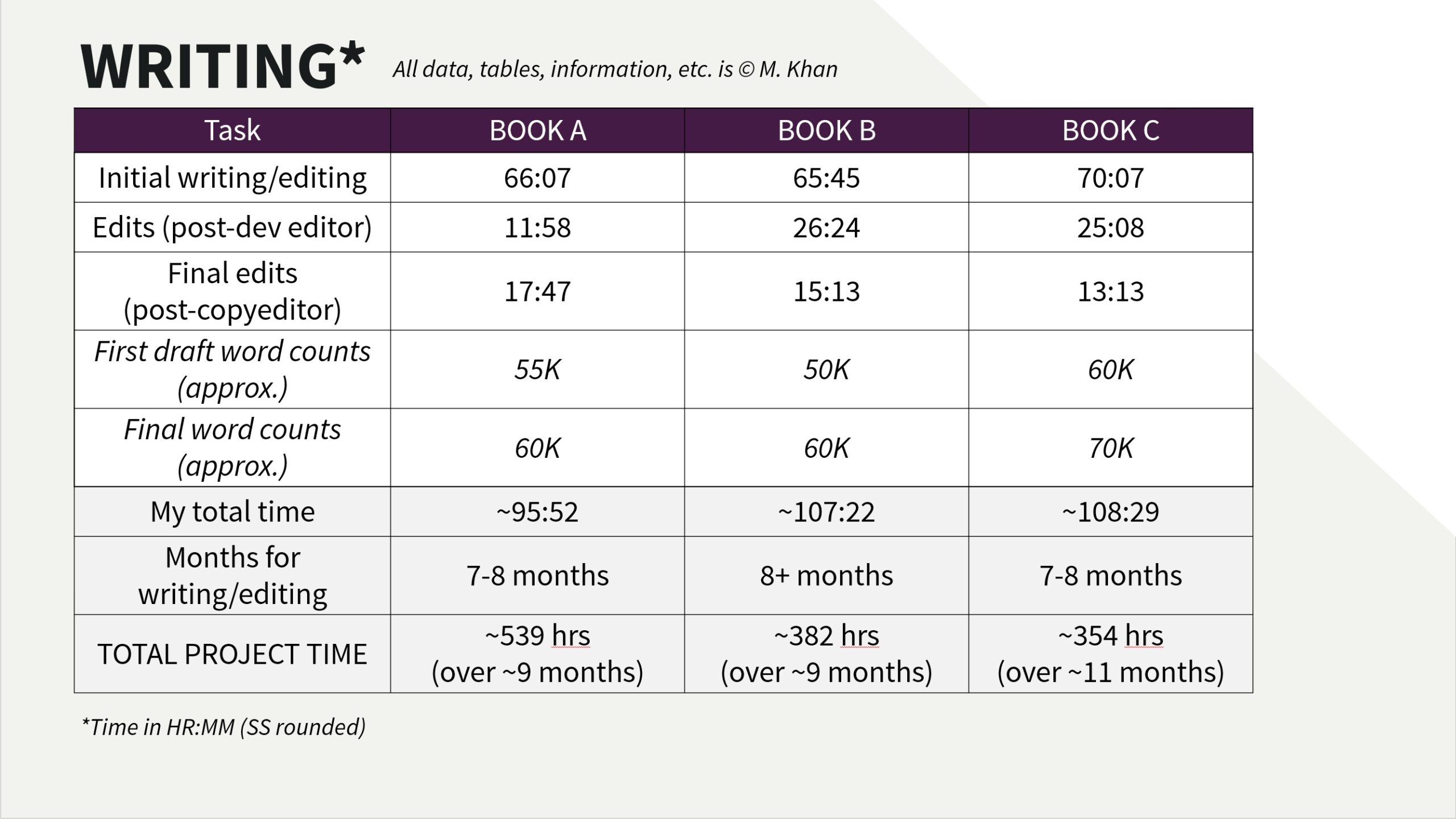 Breakdown of writing time across 3 books